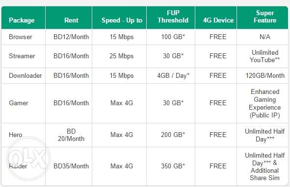 High Speed 4g net Home ,Office And individual use